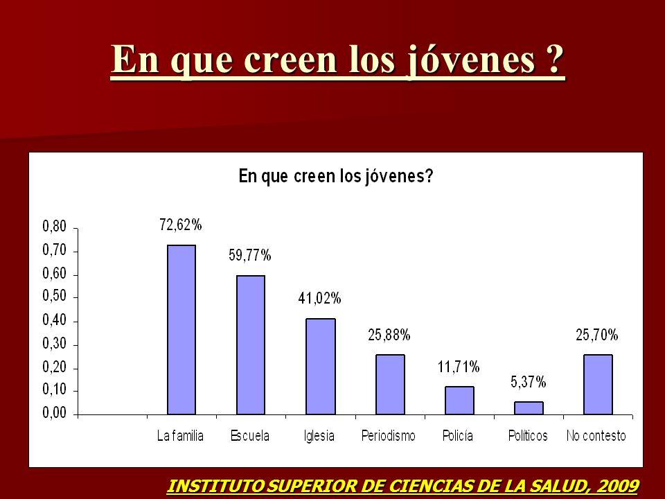 En que creen los jóvenes ? INSTITUTO SUPERIOR DE CIENCIAS DE LA SALUD, 2009