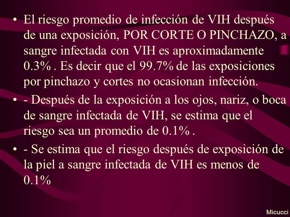 El riesgo promedio de infección de VIH después de una exposición, POR CORTE O PINCHAZO, a sangre infectada con VIH es aproximadamente 0.3%. Es decir q