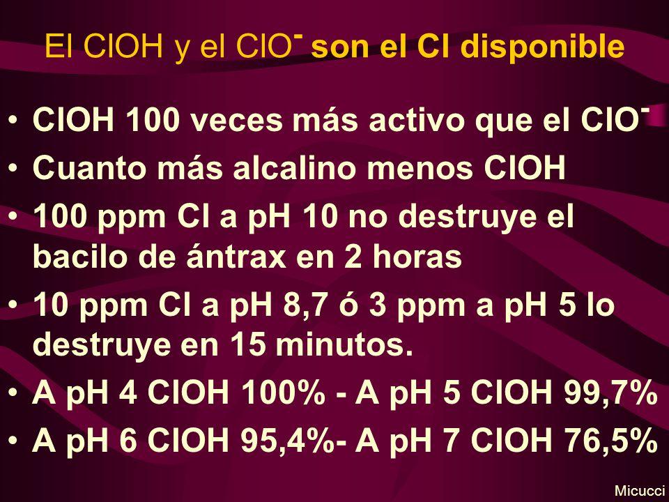El ClOH y el ClO - son el Cl disponible ClOH 100 veces más activo que el ClO - Cuanto más alcalino menos ClOH 100 ppm Cl a pH 10 no destruye el bacilo de ántrax en 2 horas 10 ppm Cl a pH 8,7 ó 3 ppm a pH 5 lo destruye en 15 minutos.
