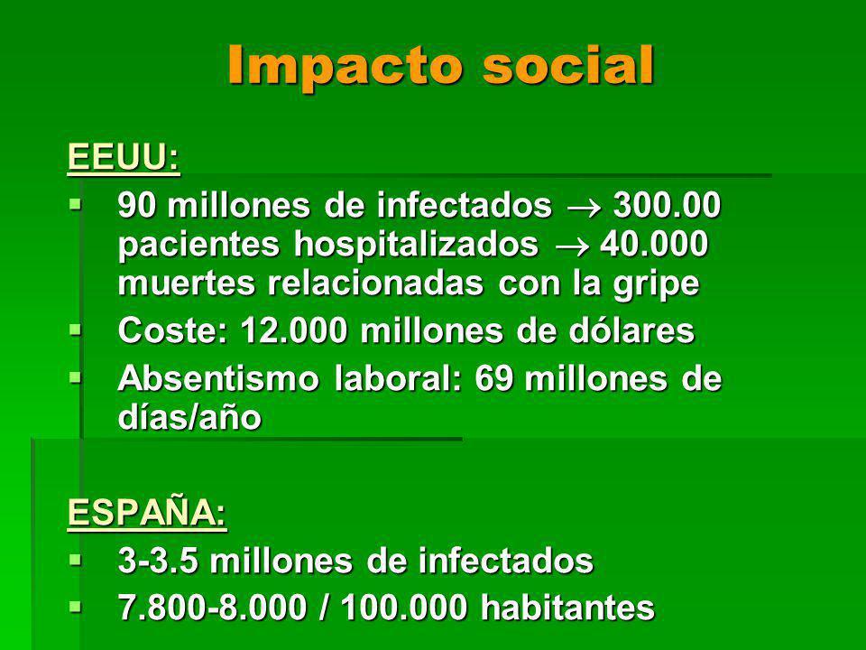 Impacto social EEUU: 90 millones de infectados 300.00 pacientes hospitalizados 40.000 muertes relacionadas con la gripe 90 millones de infectados 300.00 pacientes hospitalizados 40.000 muertes relacionadas con la gripe Coste: 12.000 millones de dólares Coste: 12.000 millones de dólares Absentismo laboral: 69 millones de días/año Absentismo laboral: 69 millones de días/añoESPAÑA: 3-3.5 millones de infectados 3-3.5 millones de infectados 7.800-8.000 / 100.000 habitantes 7.800-8.000 / 100.000 habitantes