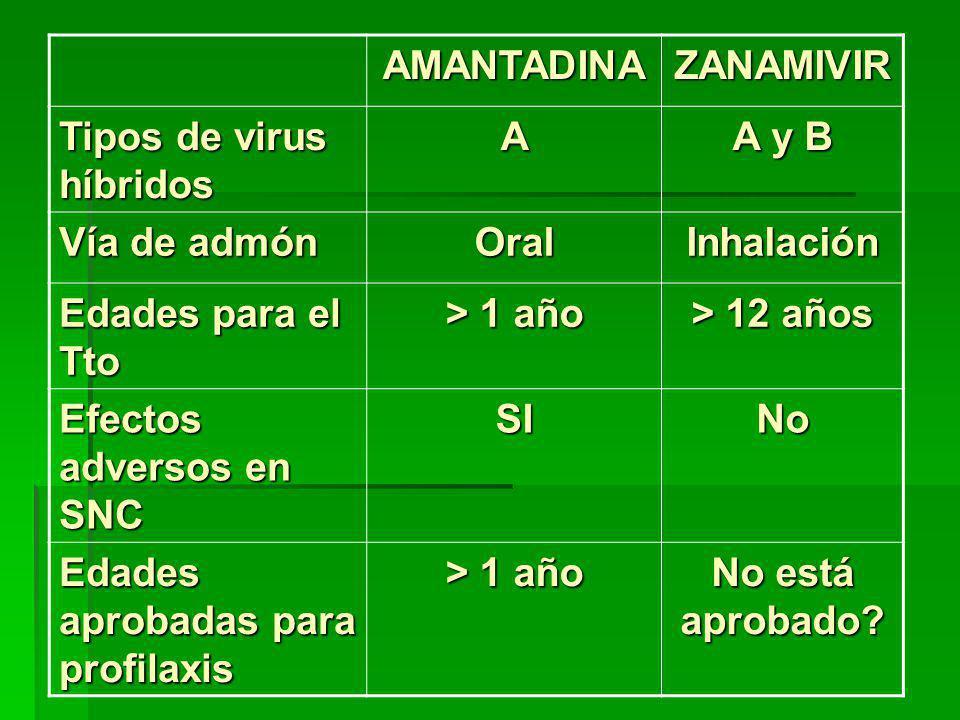 AMANTADINAZANAMIVIR Tipos de virus híbridos A A y B Vía de admón OralInhalación Edades para el Tto > 1 año > 12 años Efectos adversos en SNC SINo Edades aprobadas para profilaxis > 1 año No está aprobado?