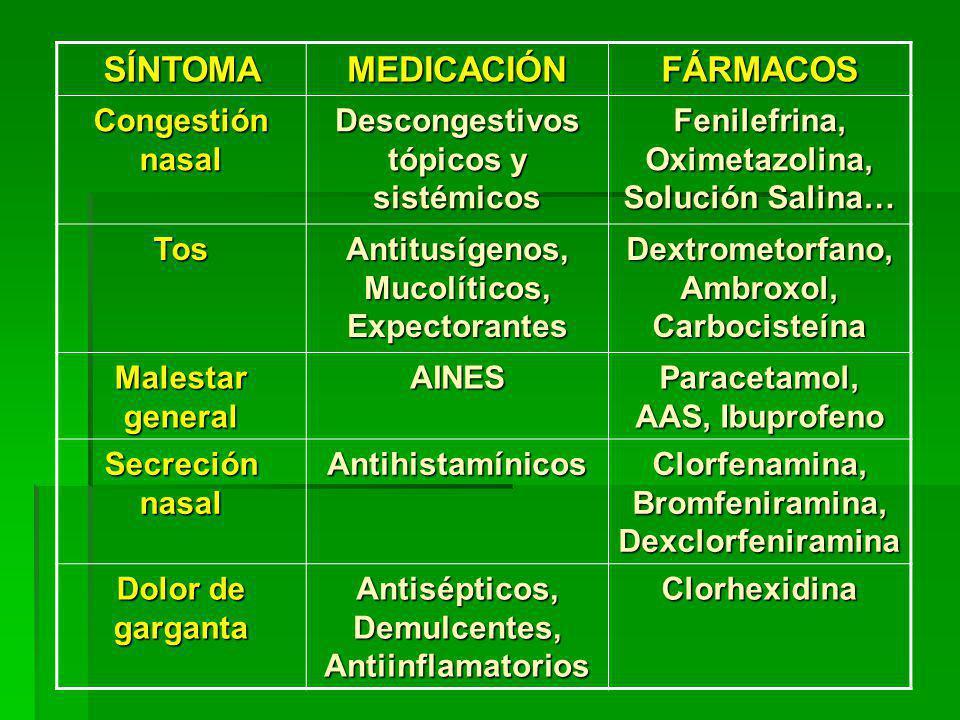 SÍNTOMAMEDICACIÓNFÁRMACOS Congestión nasal Descongestivos tópicos y sistémicos Fenilefrina, Oximetazolina, Solución Salina… Tos Antitusígenos, Mucolíticos, Expectorantes Dextrometorfano, Ambroxol, Carbocisteína Malestar general AINES Paracetamol, AAS, Ibuprofeno Secreción nasal Antihistamínicos Clorfenamina, Bromfeniramina, Dexclorfeniramina Dolor de garganta Antisépticos, Demulcentes, Antiinflamatorios Clorhexidina