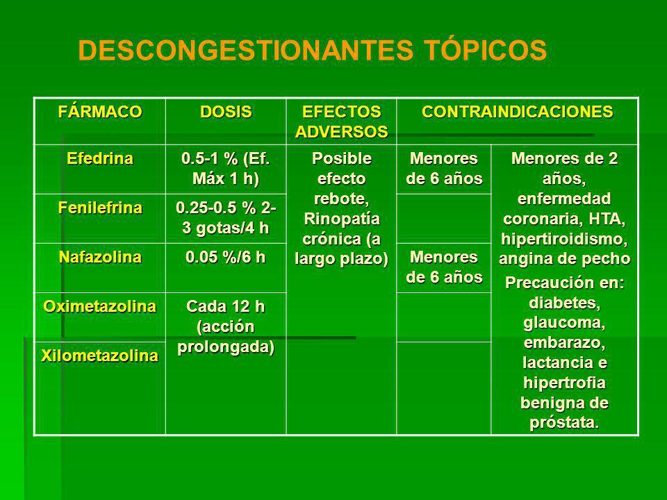 FÁRMACODOSIS EFECTOS ADVERSOS CONTRAINDICACIONES Efedrina 0.5-1 % (Ef.