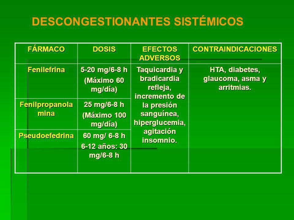 FÁRMACODOSIS EFECTOS ADVERSOS CONTRAINDICACIONES Fenilefrina 5-20 mg/6-8 h (Máximo 60 mg/día) Taquicardia y bradicardia refleja, incremento de la presión sanguínea, hiperglucemia, agitación insomnio.