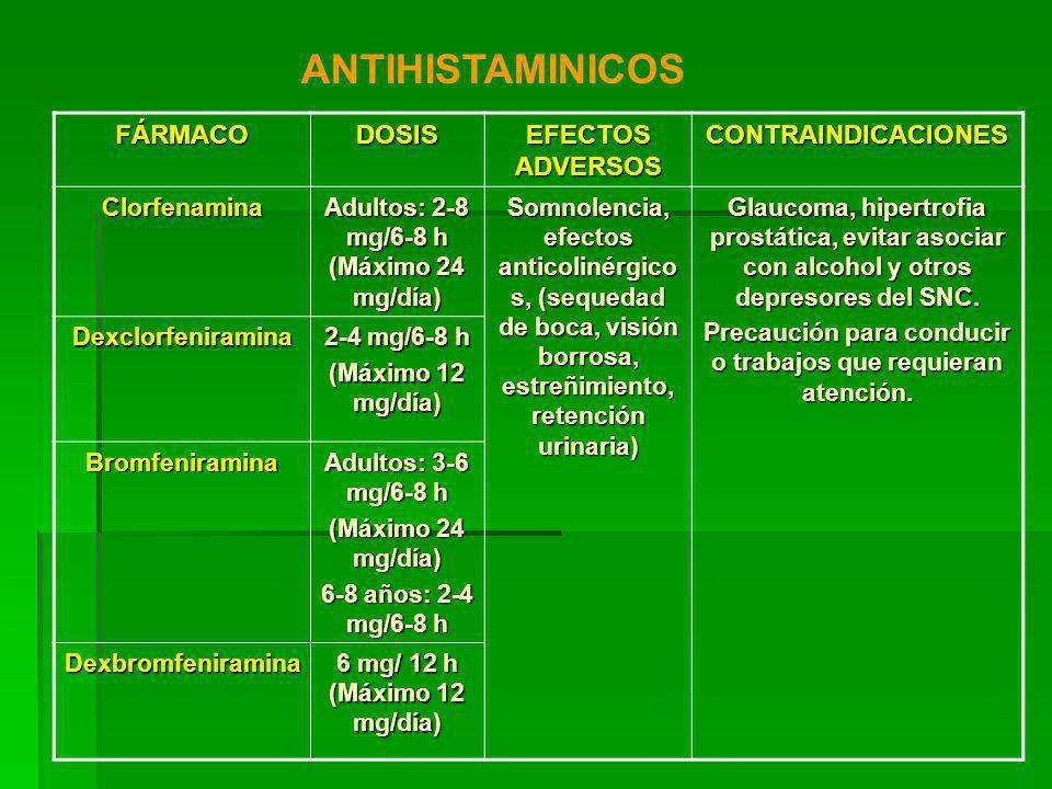 FÁRMACODOSIS EFECTOS ADVERSOS CONTRAINDICACIONES Clorfenamina Adultos: 2-8 mg/6-8 h (Máximo 24 mg/día) Somnolencia, efectos anticolinérgico s, (sequedad de boca, visión borrosa, estreñimiento, retención urinaria) Glaucoma, hipertrofia prostática, evitar asociar con alcohol y otros depresores del SNC.