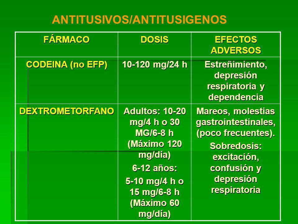 FÁRMACODOSIS EFECTOS ADVERSOS CODEINA (no EFP) 10-120 mg/24 h Estreñimiento, depresión respiratoria y dependencia DEXTROMETORFANO Adultos: 10-20 mg/4 h o 30 MG/6-8 h (Máximo 120 mg/día) 6-12 años: 5-10 mg/4 h o 15 mg/6-8 h (Máximo 60 mg/día) Mareos, molestias gastrointestinales, (poco frecuentes).