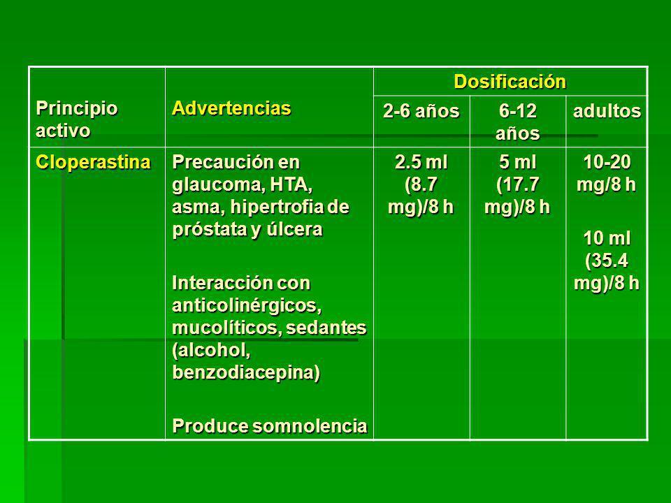 Principio activo AdvertenciasDosificación 2-6 años 6-12 años adultos Cloperastina Precaución en glaucoma, HTA, asma, hipertrofia de próstata y úlcera Interacción con anticolinérgicos, mucolíticos, sedantes (alcohol, benzodiacepina) Produce somnolencia 2.5 ml (8.7 mg)/8 h 5 ml (17.7 mg)/8 h 10-20 mg/8 h 10 ml (35.4 mg)/8 h