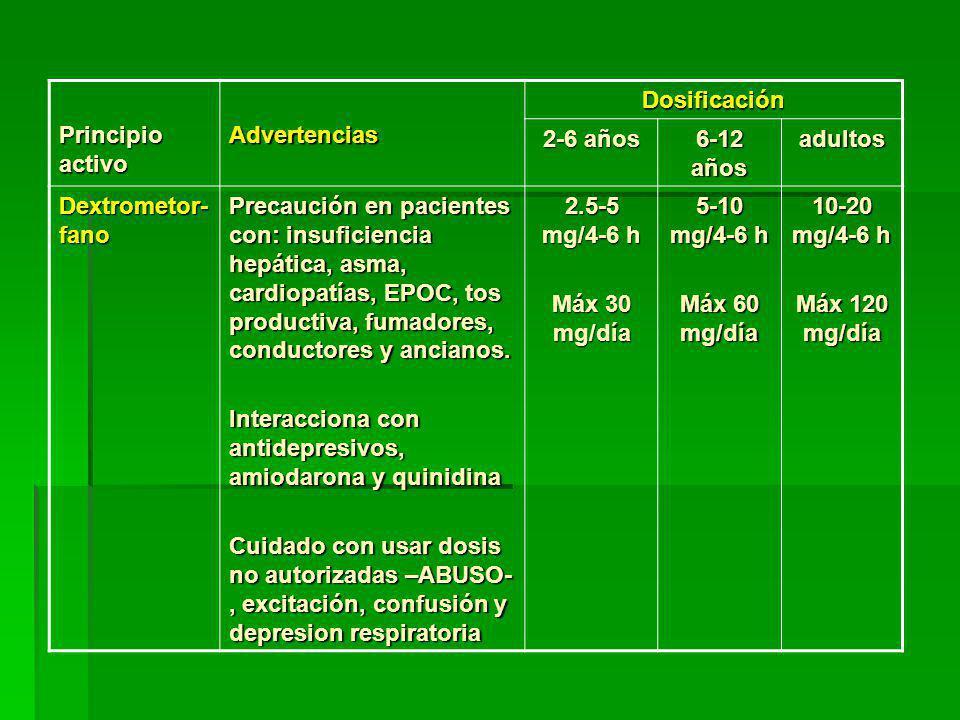 Principio activo AdvertenciasDosificación 2-6 años 6-12 años adultos Dextrometor- fano Precaución en pacientes con: insuficiencia hepática, asma, cardiopatías, EPOC, tos productiva, fumadores, conductores y ancianos.