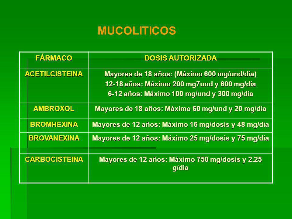 FÁRMACO DOSIS AUTORIZADA ACETILCISTEINA Mayores de 18 años: (Máximo 600 mg/und/día) 12-18 años: Máximo 200 mg7und y 600 mg/día 6-12 años: Máximo 100 mg/und y 300 mg/día AMBROXOL Mayores de 18 años: Máximo 60 mg/und y 20 mg/día BROMHEXINA Mayores de 12 años: Máximo 16 mg/dosis y 48 mg/día BROVANEXINA Mayores de 12 años: Máximo 25 mg/dosis y 75 mg/día CARBOCISTEINA Mayores de 12 años: Máximo 750 mg/dosis y 2.25 g/día MUCOLITICOS
