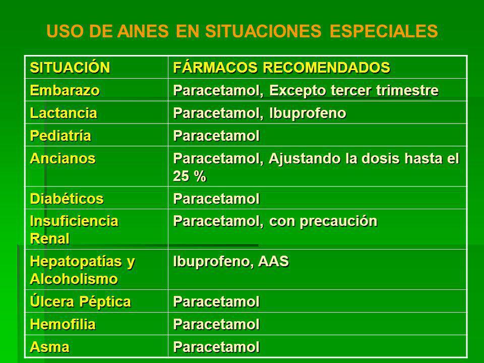 SITUACIÓN FÁRMACOS RECOMENDADOS Embarazo Paracetamol, Excepto tercer trimestre Lactancia Paracetamol, Ibuprofeno PediatríaParacetamol Ancianos Paracetamol, Ajustando la dosis hasta el 25 % DiabéticosParacetamol Insuficiencia Renal Paracetamol, con precaución Hepatopatías y Alcoholismo Ibuprofeno, AAS Úlcera Péptica Paracetamol HemofiliaParacetamol AsmaParacetamol USO DE AINES EN SITUACIONES ESPECIALES