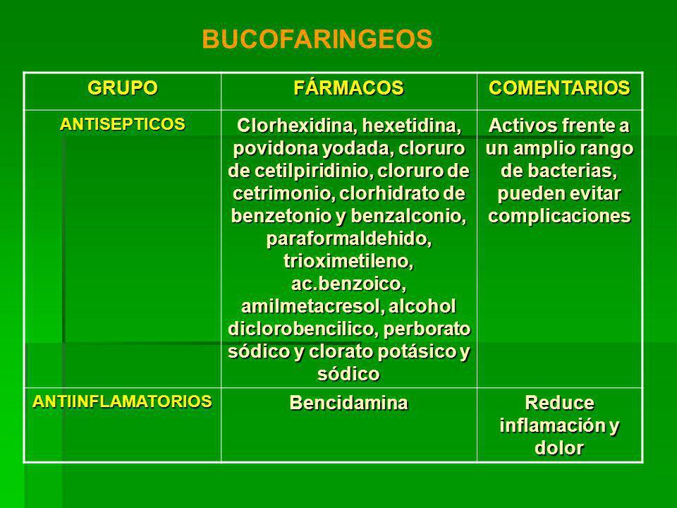 GRUPOFÁRMACOSCOMENTARIOS ANTISEPTICOS Clorhexidina, hexetidina, povidona yodada, cloruro de cetilpiridinio, cloruro de cetrimonio, clorhidrato de benzetonio y benzalconio, paraformaldehido, trioximetileno, ac.benzoico, amilmetacresol, alcohol diclorobencilico, perborato sódico y clorato potásico y sódico Activos frente a un amplio rango de bacterias, pueden evitar complicaciones ANTIINFLAMATORIOSBencidamina Reduce inflamación y dolor BUCOFARINGEOS