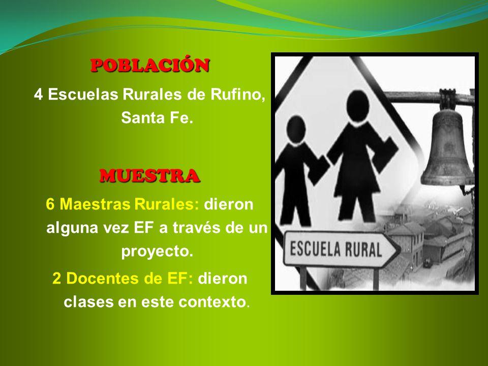 POBLACIÓN 4 Escuelas Rurales de Rufino, Santa Fe.MUESTRA 6 Maestras Rurales: dieron alguna vez EF a través de un proyecto. 2 Docentes de EF: dieron cl