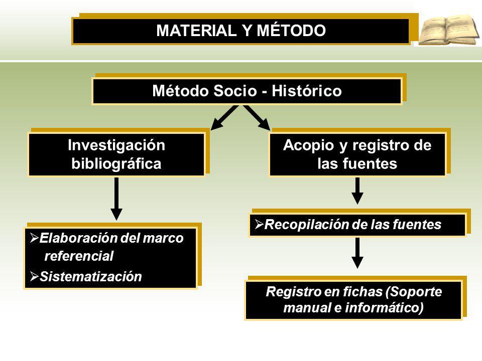 Método Socio - Histórico Investigación bibliográfica Recopilación de las fuentes Elaboración del marco referencial Sistematización Elaboración del mar