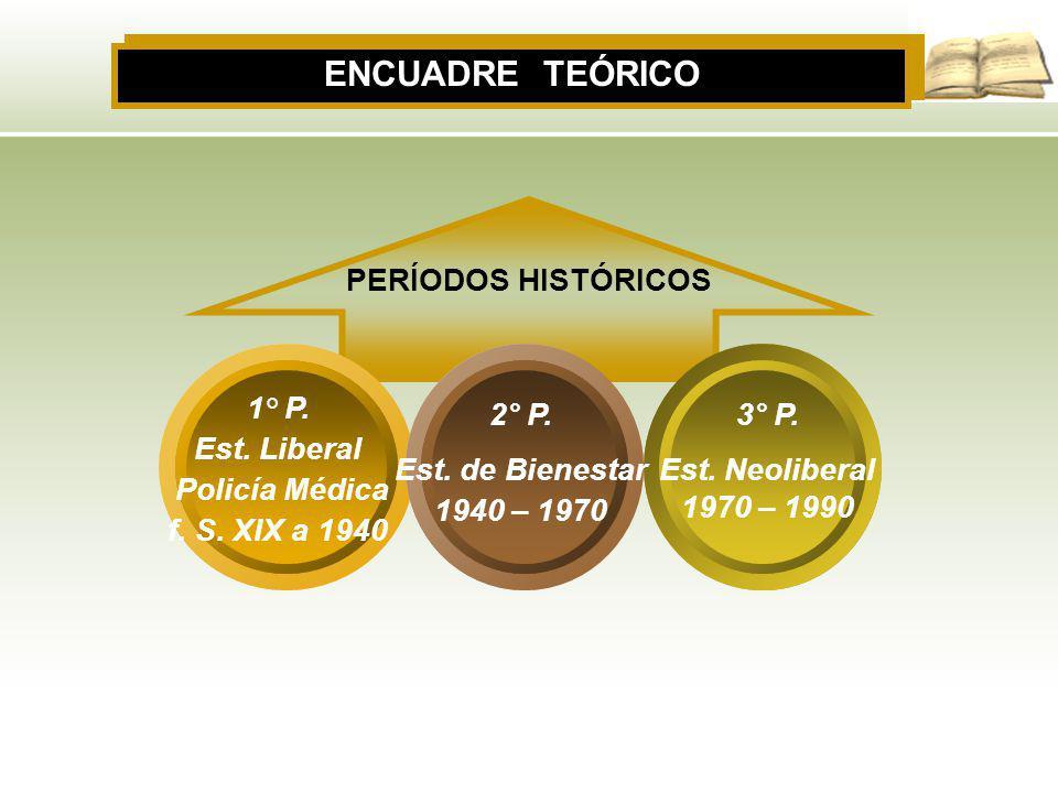 PERÍODOS HISTÓRICOS ENCUADRE TEÓRICO 1° P. Est. Liberal Policía Médica f. S. XIX a 1940 2° P. Est. de Bienestar 1940 – 1970 3° P. Est. Neoliberal 1970