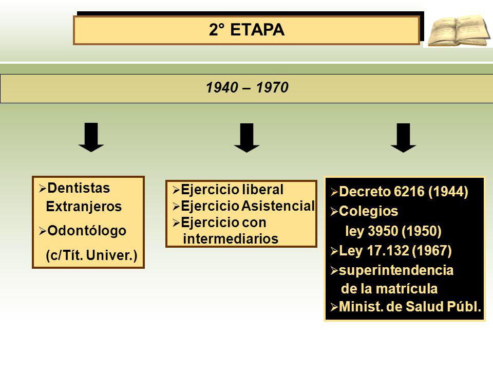 2° ETAPA 1940 – 1970 Dentistas Extranjeros Odontólogo (c/Tít. Univer.) Ejercicio liberal Ejercicio Asistencial Ejercicio con intermediarios Decreto 62