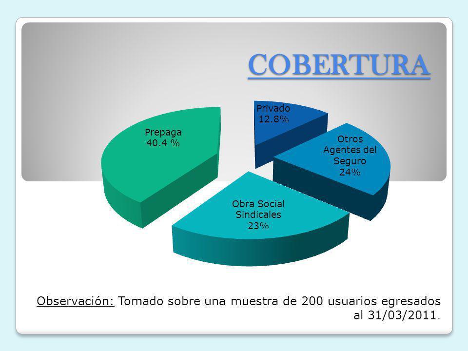 COBERTURA Observación: Tomado sobre una muestra de 200 usuarios egresados al 31/03/2011.