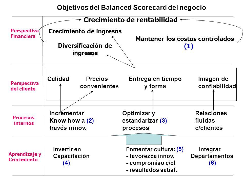 Aprendizaje y Crecimiento Procesos internos Perspectiva del cliente Perspectiva Financiera Crecimiento de ingresos Diversificación de ingresos Mantener los costos controlados (1) Crecimiento de rentabilidad Calidad Precios Entrega en tiempo Imagen de convenientes y forma confiabilidad Incrementar Optimizar yRelaciones Know how a (2)estandarizar (3)fluídas través innov.procesosc/clientes Invertir enFomentar cultura: (5)Integrar Capacitación- favorezca innov.