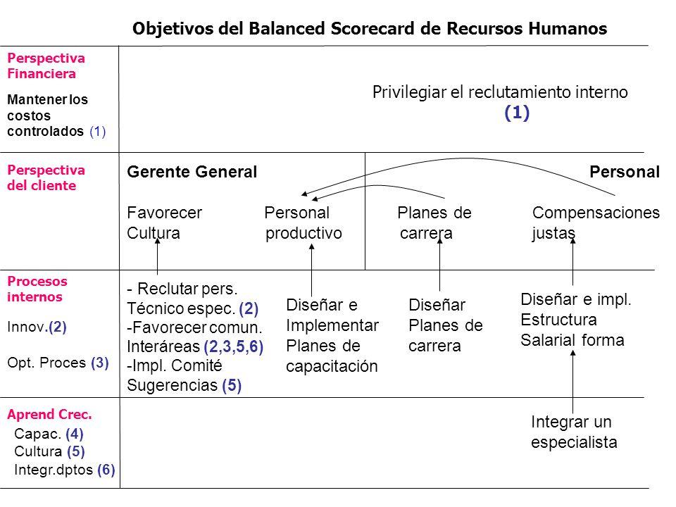 Aprend Crec. Procesos internos Perspectiva del cliente Perspectiva Financiera Privilegiar el reclutamiento interno (1) Objetivos del Balanced Scorecar