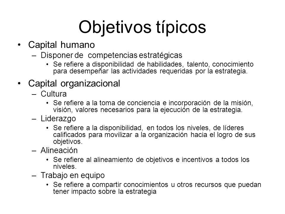 Objetivos típicos Capital humano –Disponer de competencias estratégicas Se refiere a disponibilidad de habilidades, talento, conocimiento para desempeñar las actividades requeridas por la estrategia.