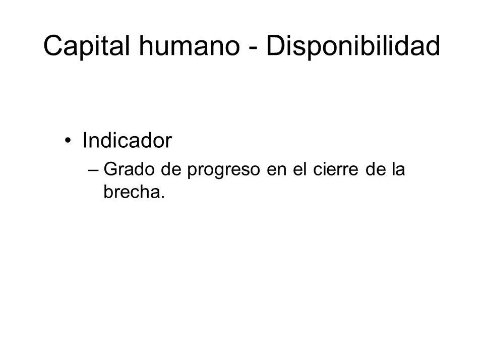 Capital humano - Disponibilidad Indicador –Grado de progreso en el cierre de la brecha.