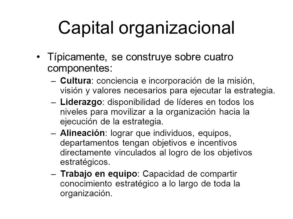 Capital organizacional Típicamente, se construye sobre cuatro componentes: –Cultura: conciencia e incorporación de la misión, visión y valores necesarios para ejecutar la estrategia.