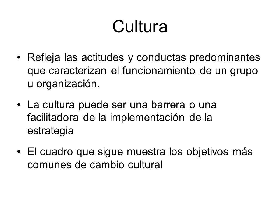 Cultura Refleja las actitudes y conductas predominantes que caracterizan el funcionamiento de un grupo u organización.