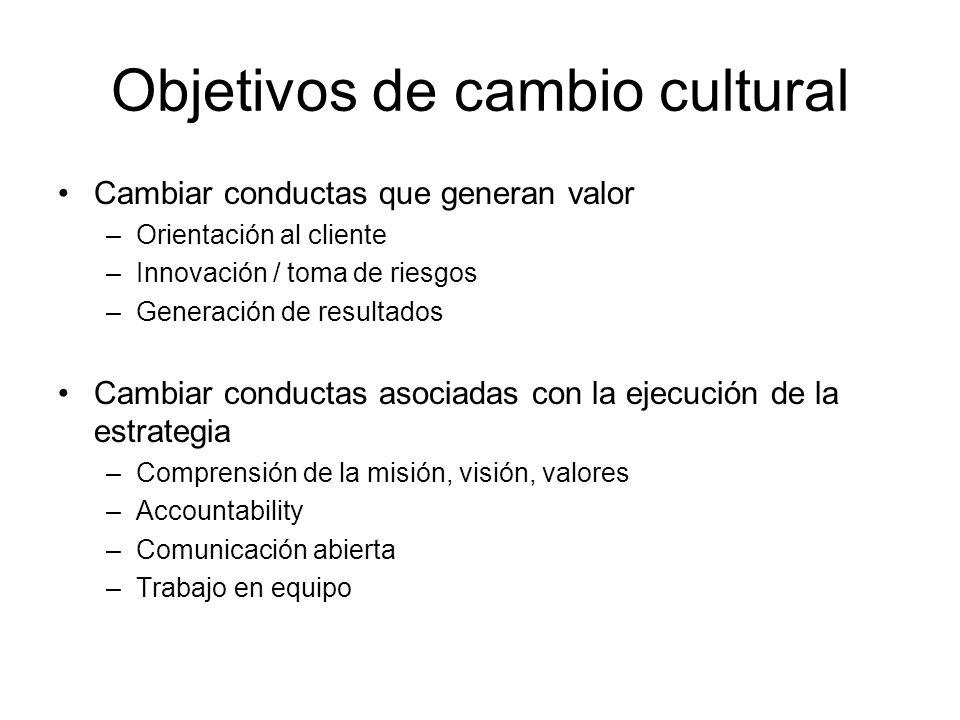 Objetivos de cambio cultural Cambiar conductas que generan valor –Orientación al cliente –Innovación / toma de riesgos –Generación de resultados Cambiar conductas asociadas con la ejecución de la estrategia –Comprensión de la misión, visión, valores –Accountability –Comunicación abierta –Trabajo en equipo