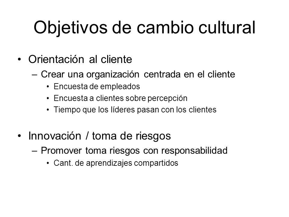 Objetivos de cambio cultural Orientación al cliente –Crear una organización centrada en el cliente Encuesta de empleados Encuesta a clientes sobre per