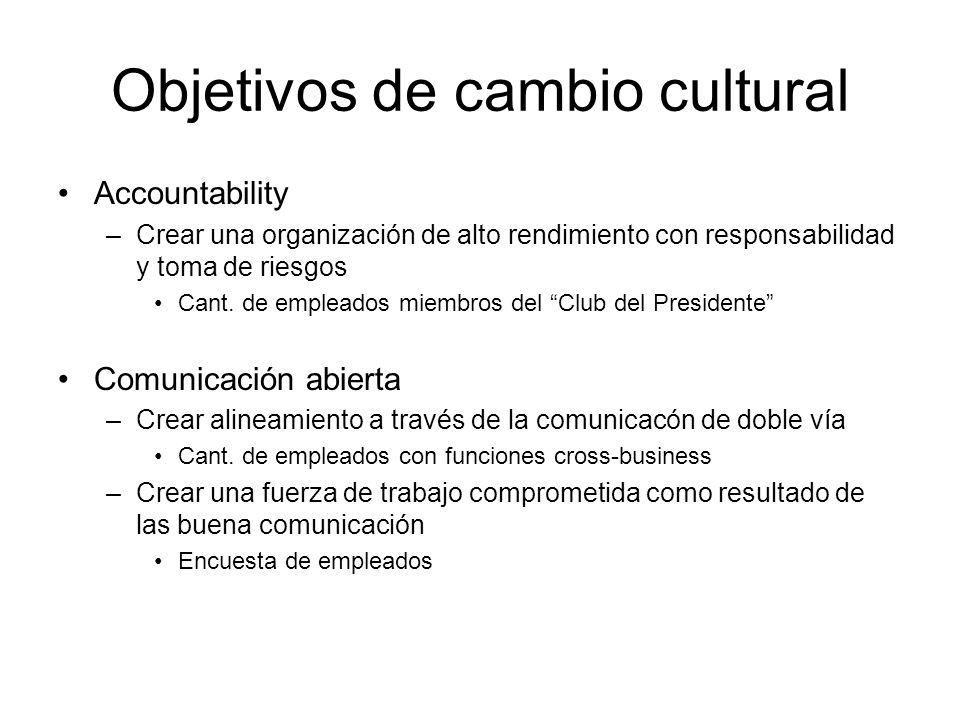 Objetivos de cambio cultural Accountability –Crear una organización de alto rendimiento con responsabilidad y toma de riesgos Cant. de empleados miemb