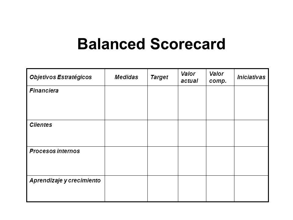 Balanced Scorecard Aprendizaje y crecimiento Procesos internos Clientes Financiera Iniciativas Valor comp. Valor actual TargetMedidasObjetivos Estraté
