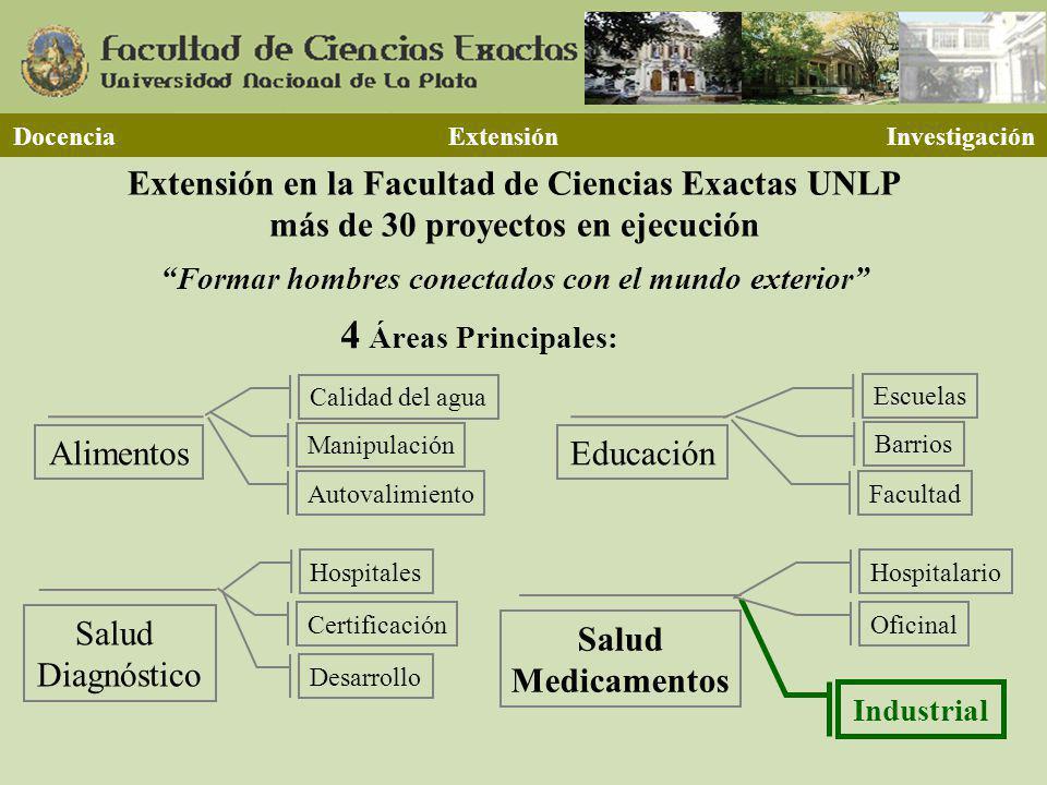 4 Áreas Principales: Docencia Extensión Investigación Extensión en la Facultad de Ciencias Exactas UNLP más de 30 proyectos en ejecución Formar hombre