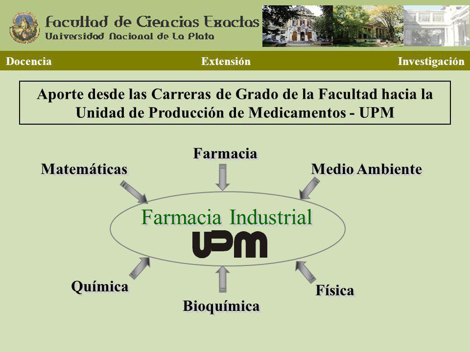 Docencia Extensión Investigación Química Medio Ambiente Matemáticas Física Farmacia Industrial Bioquímica Farmacia Aporte desde las Carreras de Grado