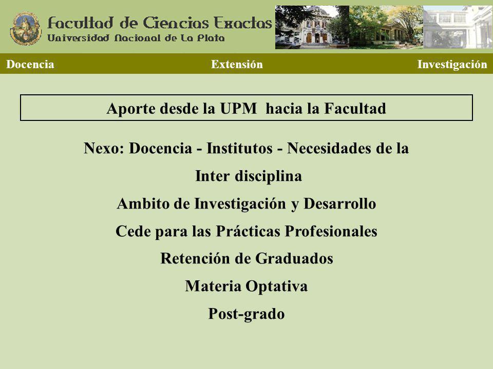 Docencia Extensión Investigación Aporte desde la UPM hacia la Facultad Nexo: Docencia - Institutos - Necesidades de la Inter disciplina Ambito de Inve