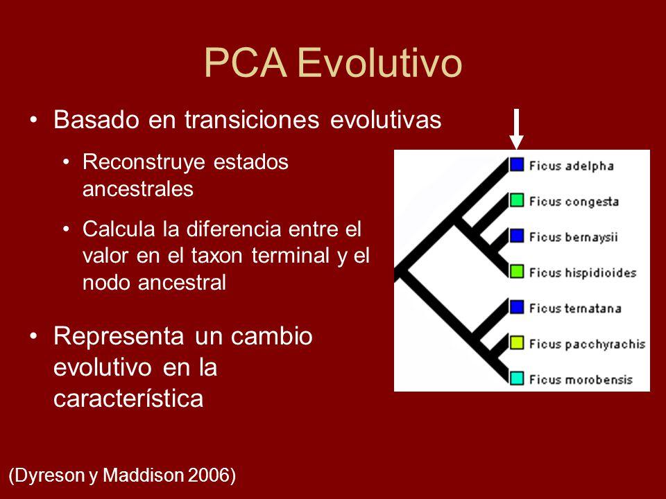 PCA Evolutivo Basado en transiciones evolutivas (Dyreson y Maddison 2006) Reconstruye estados ancestrales Calcula la diferencia entre el valor en el t