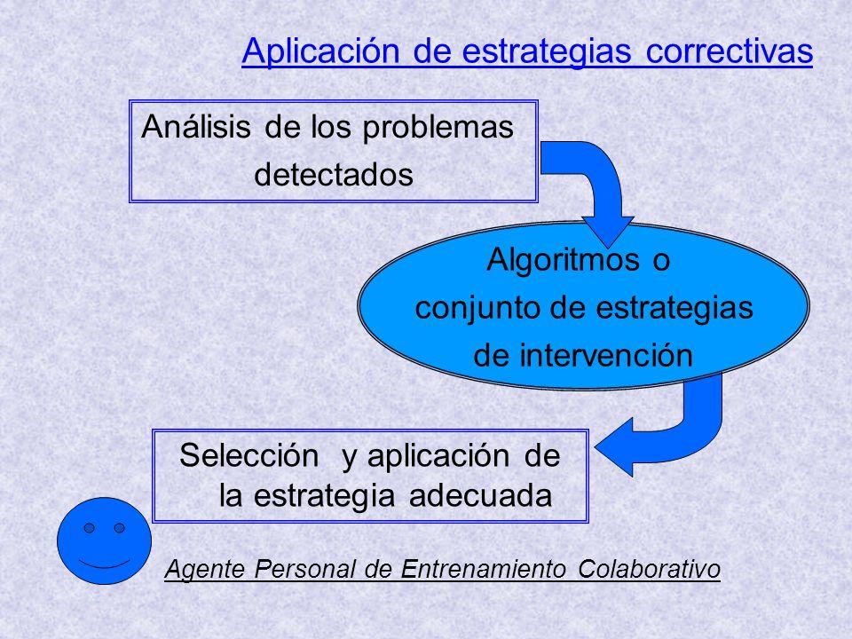 Aplicación de estrategias correctivas Algoritmos o conjunto de estrategias de intervención Selección y aplicación de la estrategia adecuada Análisis de los problemas detectados Agente Personal de Entrenamiento Colaborativo