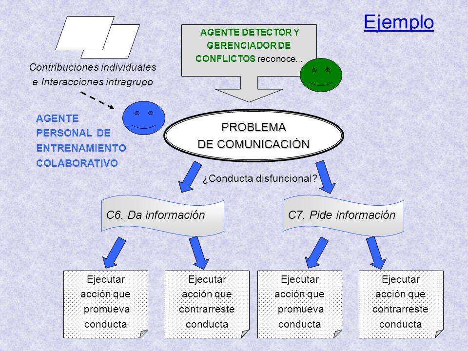 Ejemplo Contribuciones individuales e Interacciones intragrupo AGENTE PERSONAL DE ENTRENAMIENTO COLABORATIVO ¿Conducta disfuncional? PROBLEMA DE COMUN