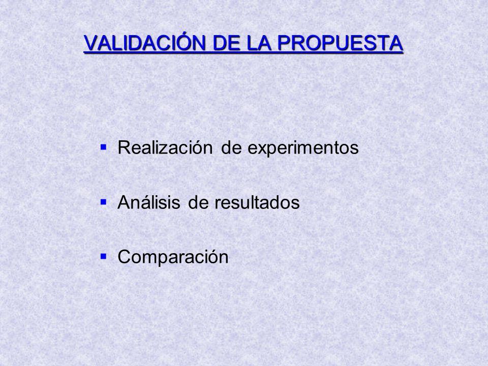 VALIDACIÓN DE LA PROPUESTA Realización de experimentos Análisis de resultados Comparación