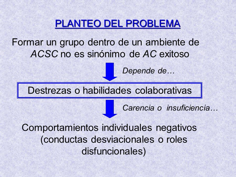 PLANTEO DEL PROBLEMA Formar un grupo dentro de un ambiente de ACSC no es sinónimo de AC exitoso Destrezas o habilidades colaborativas Depende de… Comportamientos individuales negativos (conductas desviacionales o roles disfuncionales) Carencia o insuficiencia…