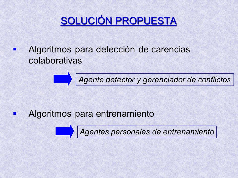 SOLUCIÓN PROPUESTA Algoritmos para detección de carencias colaborativas Algoritmos para entrenamiento Agente detector y gerenciador de conflictos Agentes personales de entrenamiento