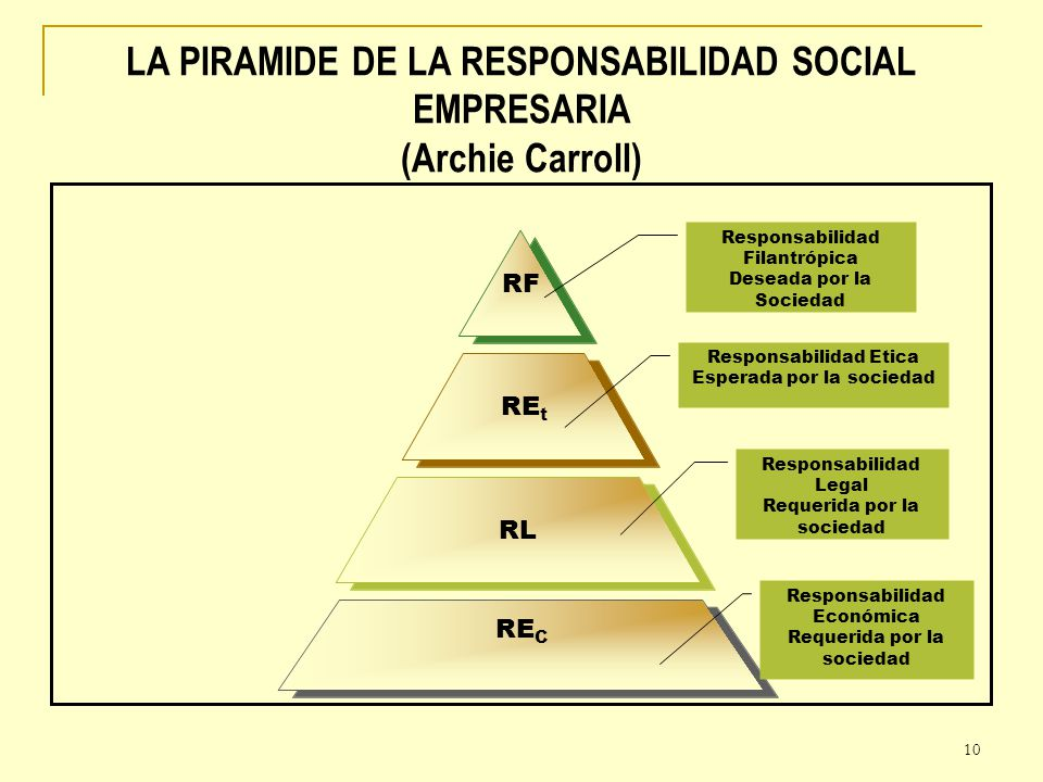 10 LA PIRAMIDE DE LA RESPONSABILIDAD SOCIAL EMPRESARIA (Archie Carroll) RF REt RL REC Responsabilidad Económica Requerida por la sociedad Responsabili