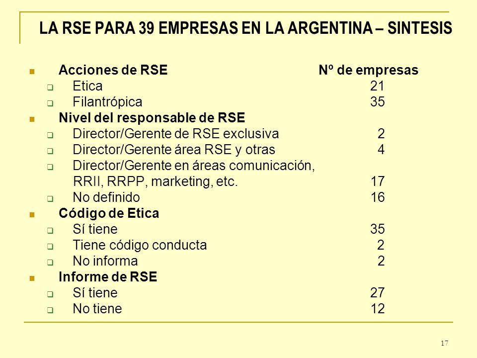 17 LA RSE PARA 39 EMPRESAS EN LA ARGENTINA – SINTESIS Acciones de RSE Nº de empresas Etica 21 Filantrópica 35 Nivel del responsable de RSE Director/Ge