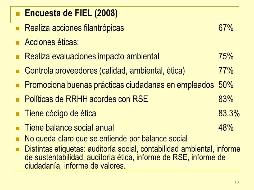 18 Encuesta de FIEL (2008) Realiza acciones filantrópicas67% Acciones éticas: Realiza evaluaciones impacto ambiental75% Controla proveedores (calidad,