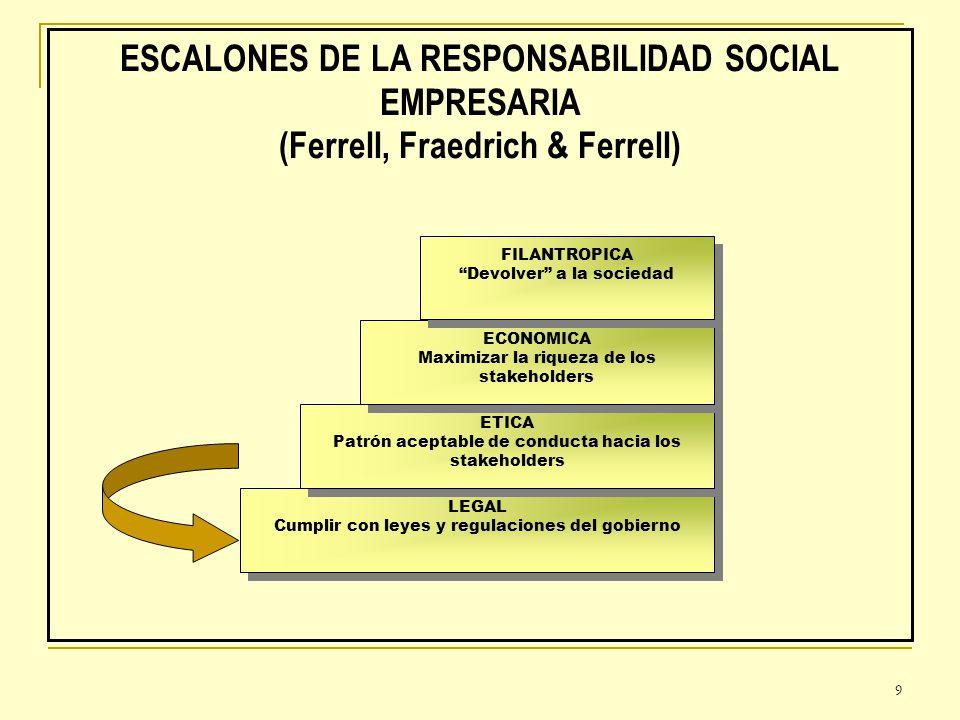 9 ESCALONES DE LA RESPONSABILIDAD SOCIAL EMPRESARIA (Ferrell, Fraedrich & Ferrell) LEGAL Cumplir con leyes y regulaciones del gobierno LEGAL Cumplir c