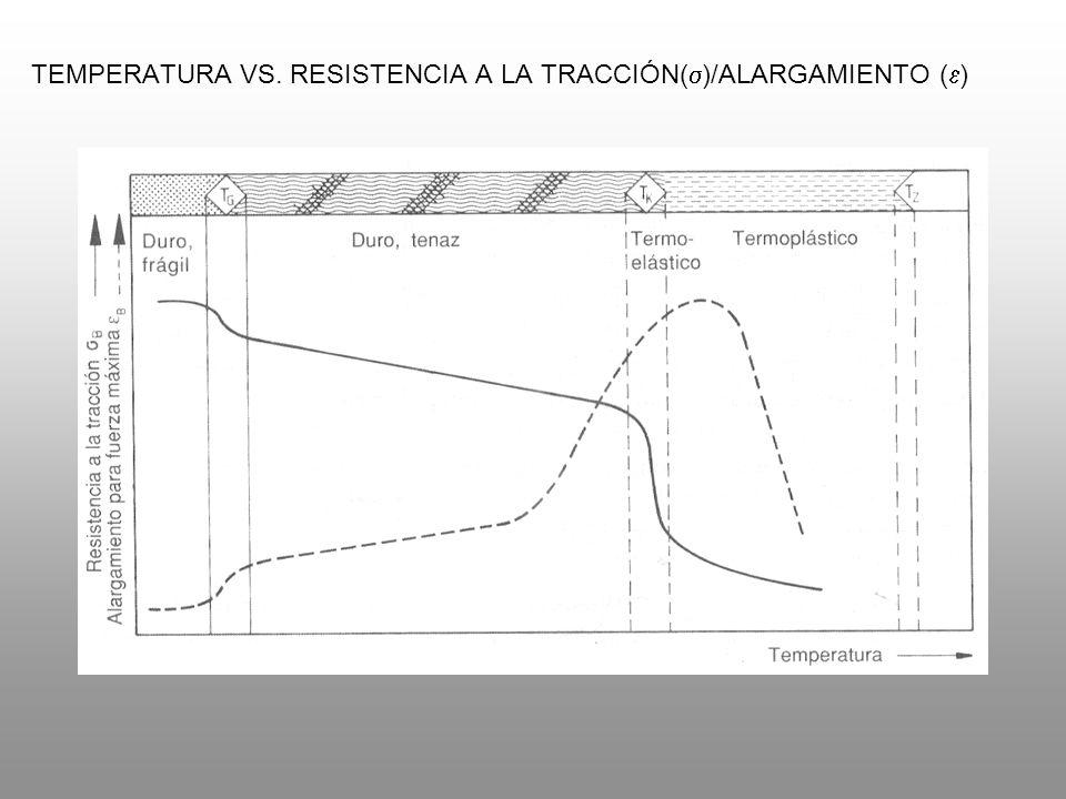 TEMPERATURA VS. RESISTENCIA A LA TRACCIÓN( )/ALARGAMIENTO ( )