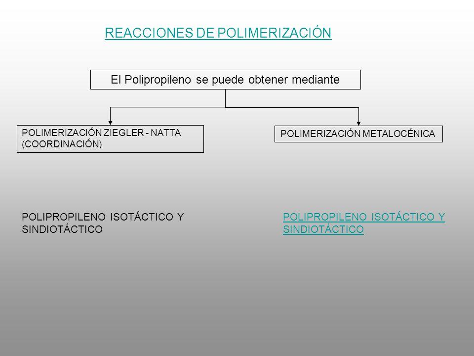 REACCIONES DE POLIMERIZACIÓN El Polipropileno se puede obtener mediante POLIMERIZACIÓN ZIEGLER - NATTA (COORDINACIÓN) POLIMERIZACIÓN METALOCÉNICA POLI