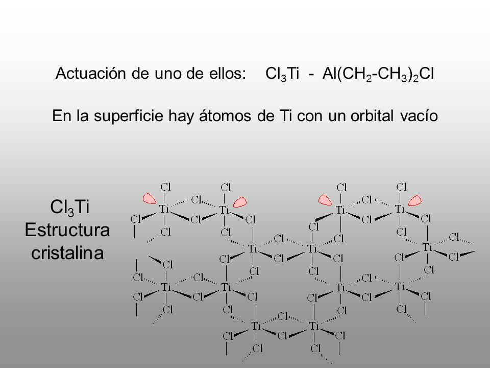 Actuación de uno de ellos: Cl 3 Ti - Al(CH 2 -CH 3 ) 2 Cl Cl 3 Ti Estructura cristalina En la superficie hay átomos de Ti con un orbital vacío