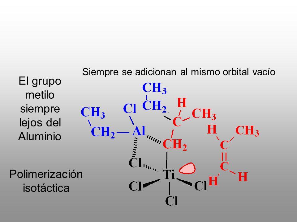 Polimerización isotáctica El grupo metilo siempre lejos del Aluminio Siempre se adicionan al mismo orbital vacío