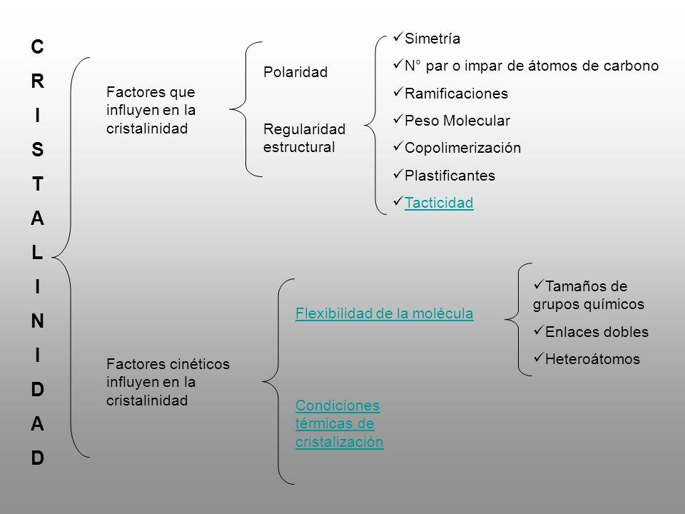 CRISTALINIDADCRISTALINIDAD Factores que influyen en la cristalinidad Regularidad estructural Polaridad Simetría N° par o impar de átomos de carbono Ra