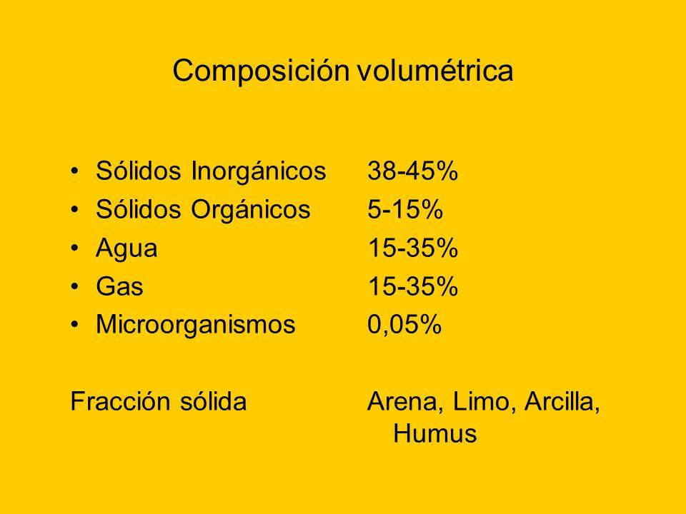 Composición volumétrica Sólidos Inorgánicos Sólidos Orgánicos Agua Gas Microorganismos Fracción sólida 38-45% 5-15% 15-35% 0,05% Arena, Limo, Arcilla,