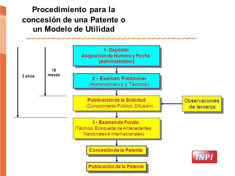 Solicitud 1 Arte Previo Solicitud 1Solicitud 2 1 año Arte Previo Solicitud 1 Procedimiento para la concesión de una Patente o un Modelo de Utilidad Pu